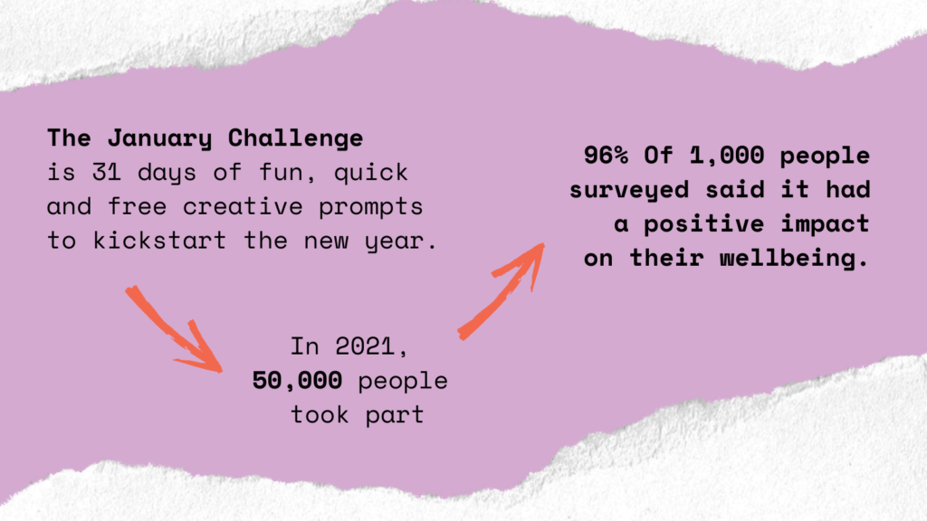 The January Challenge is 31 days of fun, quick and free creative prompts to kickstart your new year. In 2021, 50,000 people took part. 96% of 1000 people surveyed said it had a positive impact on their wellbeing.