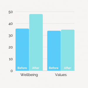 A graph showing the before and after results of wellbeing of participants that took part in the programme. The after results show that wellbeing has improved.